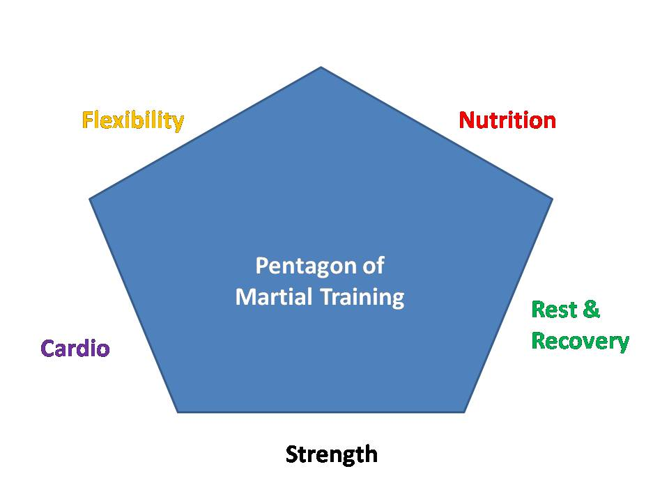 pentagon of martial training